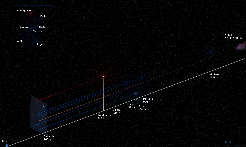 Astronomy | Orbital Maneuvers' Blog